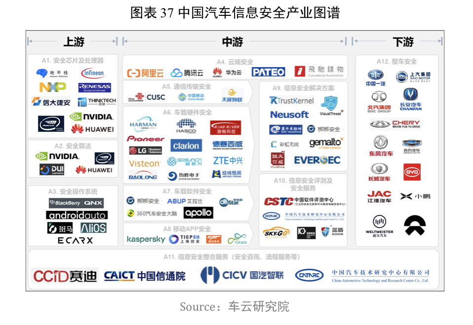 中国汽车信息安全产业图谱