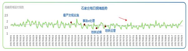 """石家庄拥堵缓解降幅最大,""""严制+地铁开通""""治堵效果显著"""