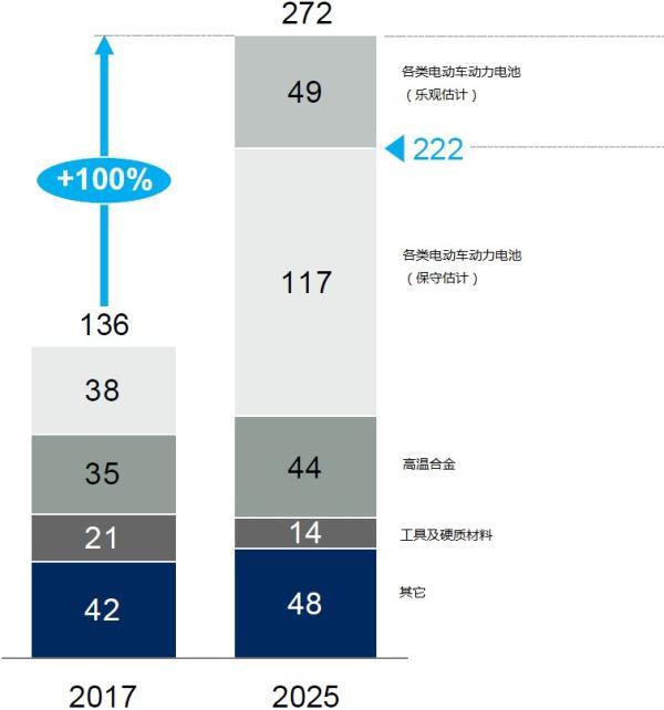 钴需求变化估计(精炼钴,千吨)。数据来源:麦肯锡咨询公司
