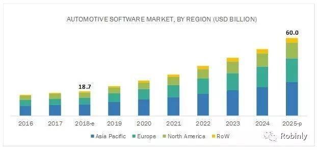 汽车软件市场规模的历史和预测(2016~2025) 图片来源:MarketsandMarkets.com