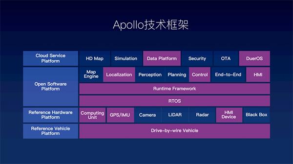 这页PPT是Apollo平台的架构,最左侧的云服务平台、开放软件平台、硬件参考平台以及车辆参考平台是四大类,右边延展开来的是详细子类,Apollo开放的就是这些自动驾驶技术相关的源代码和API。