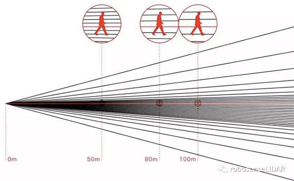 速腾聚创发布32线激光雷达,近期将接受订单
