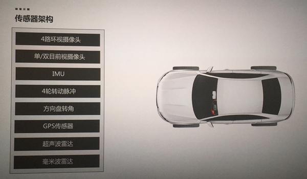 纵目自主泊车系统的传感器架构