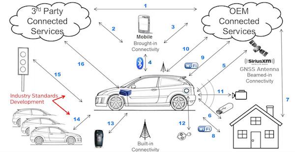 汽车的网联化(图片来自SAE)