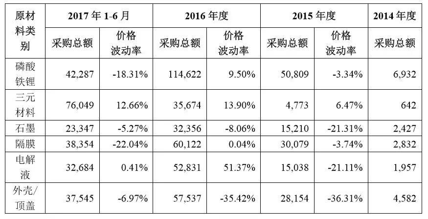 来源:CATL招股书(单位:万元)