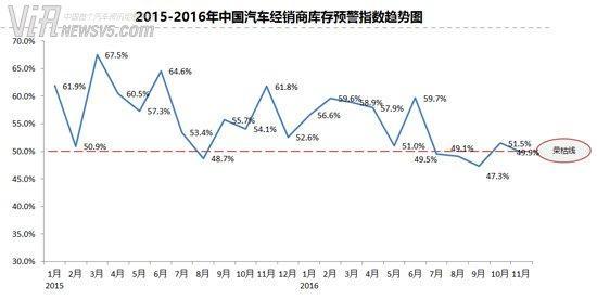 11月经销商库存预警指数为49.9%