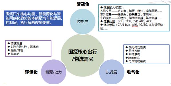 图2:汽车产品的三大功能层次