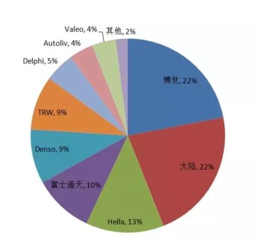 國外毫米波雷達廠商市場占有率(資料來源:佐思產研)