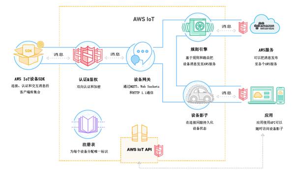 亚马逊AWS IoT物联网平台架构示意图