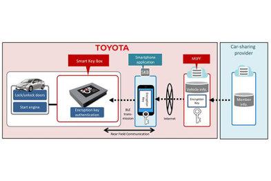 丰田进军汽车共享市场,试点智能手机车钥匙