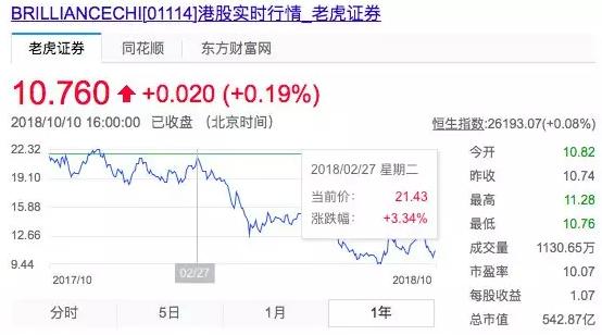 华晨中国股价