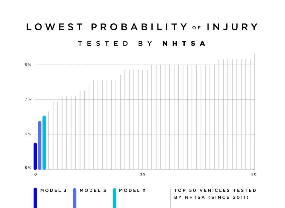NHTSA 2011 年来受伤概率最低的三款车