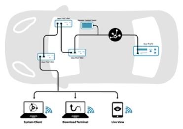 麦格纳推出汽车以太网多总线数据记录仪
