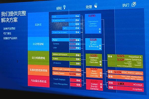 恩智浦S32汽车电子平台