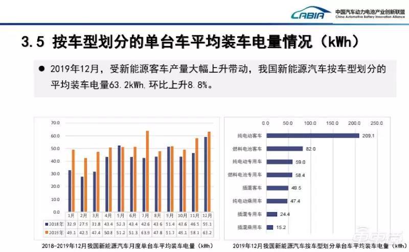 2019年12月国内新能源车型平均带电量情况