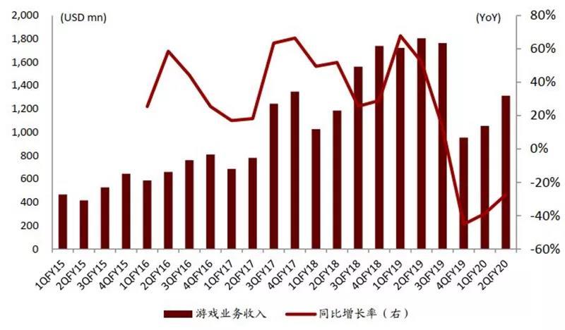 Nvidia 游戏业务单季度收入及同比增长率