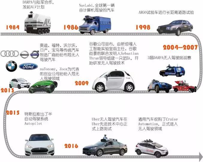 国外无人驾驶汽车发展图谱