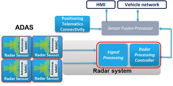 图7:雷达传感器(仅进行原始数据收集)的基本架构