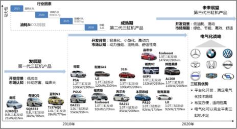 Source:易车
