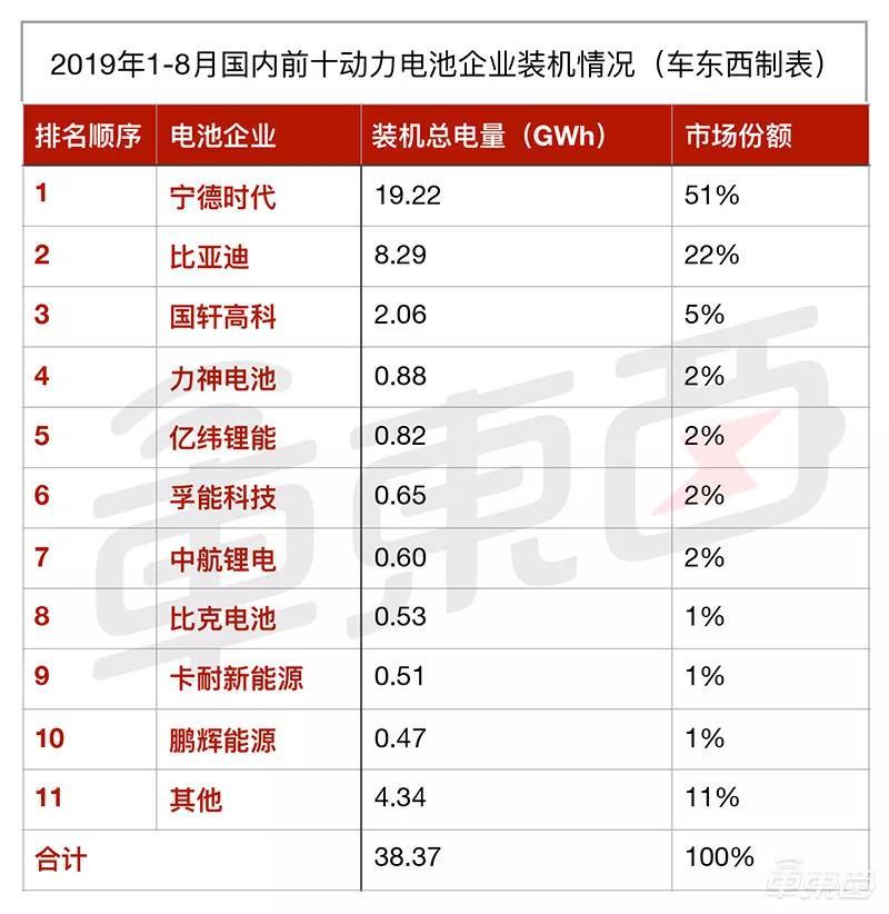 2019年1-8月国内汽车动力电池装机量前十企业情况