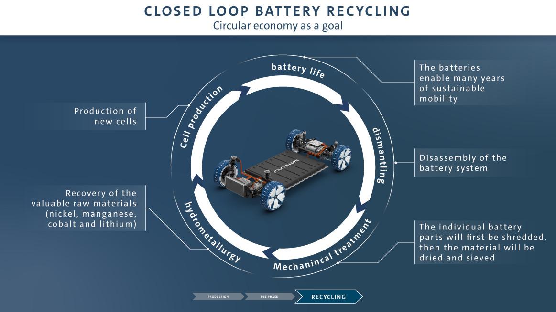 大众汽车电池回收闭环图,资料来源:大众官网