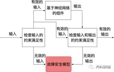 图2:基于本体的约束满足方法控制流