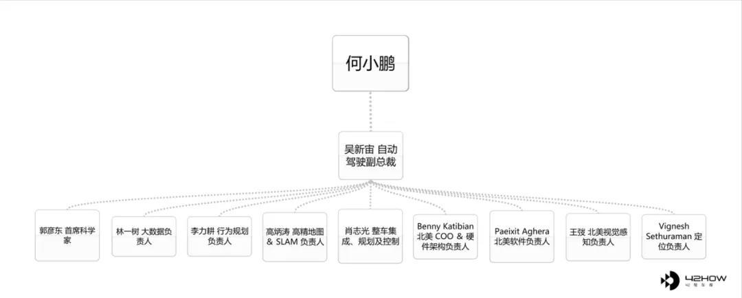 小鹏自动驾驶组织架构,图片来自42HOW