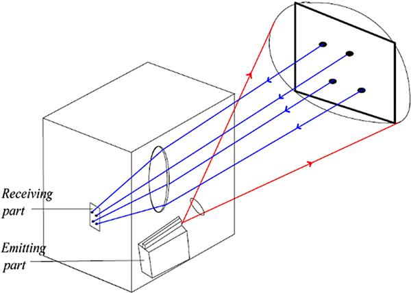 图13:固态激光雷达测距原理