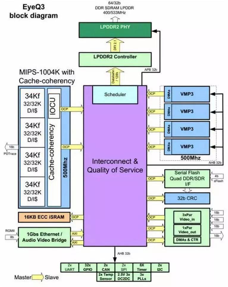 Mobileye EyeQ3芯片架构