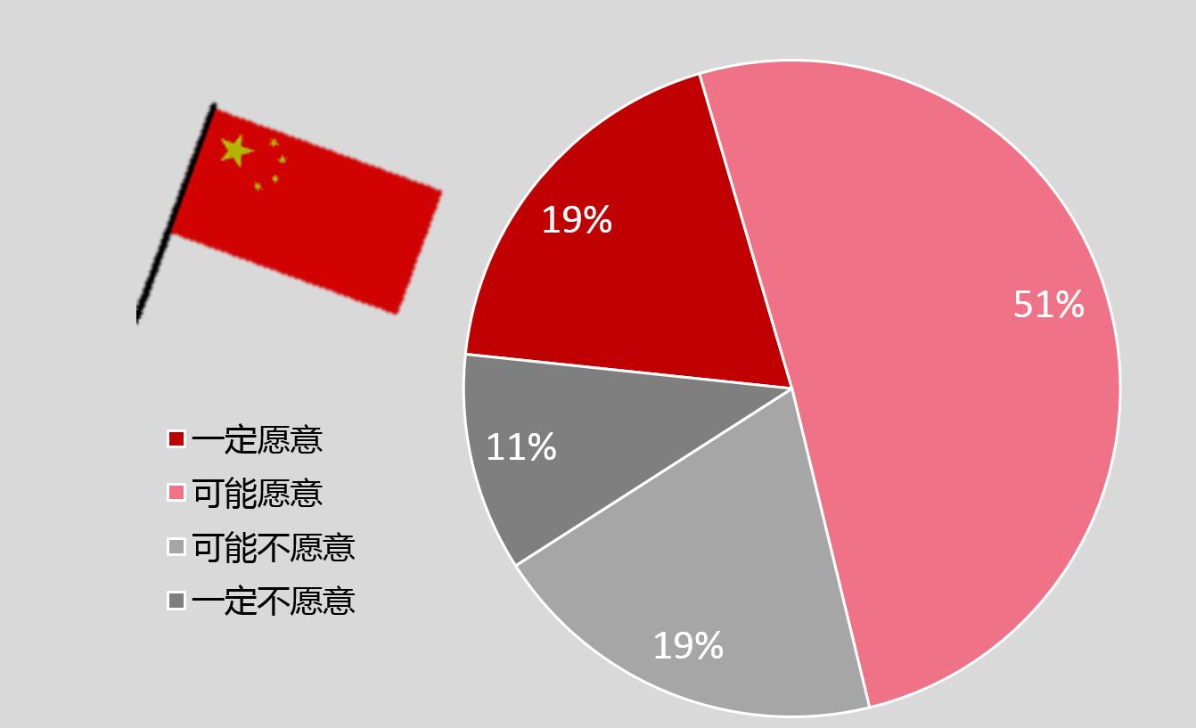 """19%的中国消费者 """"一定愿意"""" 和51%的中国消费者 """"可能愿意"""" 放弃拥有车辆,数据来源:2017 J.D. Power 中国消费者打车软件使用情况调查"""