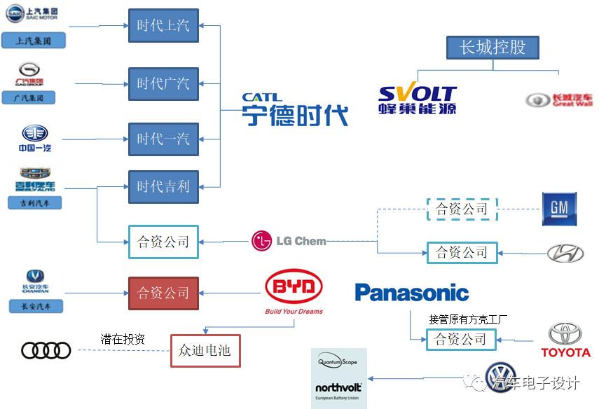 主要的车企和电池的合作关系格局