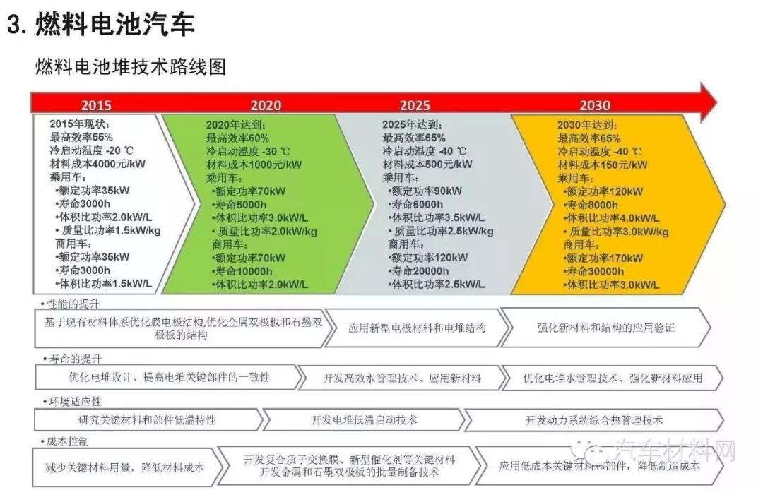 来源:《节能与新能源汽车技术路线图》