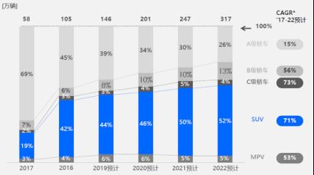 Source:腾讯《2019下一代中国新能源汽车消费者洞察研究报告》