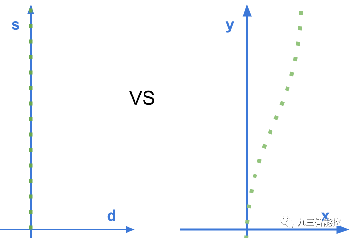 不同坐标系下的行车轨迹: Frenet(左)vs 笛卡尔坐标系(右)