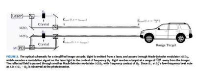 MIT采用新飞行时间成像技术,深度分辨率提升1000倍