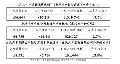 日产汽车中国区发布9月销售业绩 尽管受到外部因素影响,1-9月销量同比持续增长