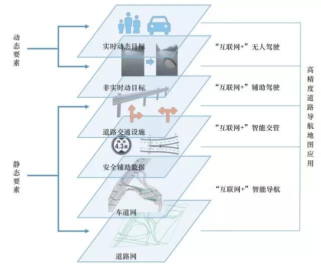 图2高精度道路导航地图应用分析