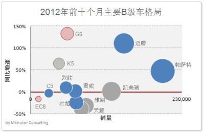 中国车市进入以B级车为代表的技术青年时代