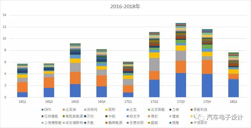 2016-2018Q1动力电池企业产量