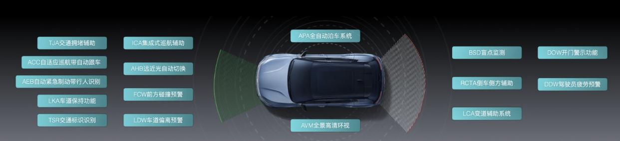ME7具备的16项ADAS驾驶辅助功能