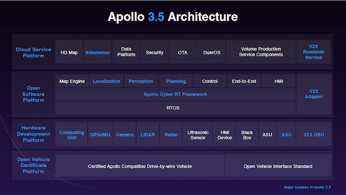 Apollo 3.5更新内容