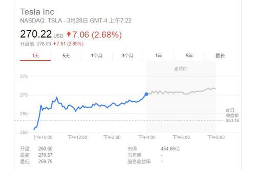 据美国证监会文件,截至3月24日,腾讯控股持有特斯拉5%的非积极持股,总价高达17.77亿美元,但目前腾讯尚不会介入特斯拉的运营。