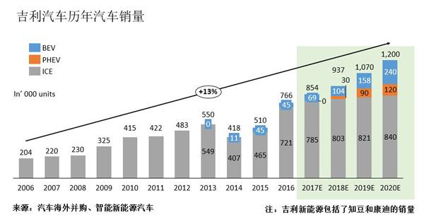 比亚迪和吉利在产品策略上的取向是一致的,都坚持由传统汽车向新能源汽车转型,两家不同的是比亚迪从一开始就坚持插混式和纯电动并举,而吉利则从一开始就以纯电动起家。 吉利VS比亚迪新能源产品谱系 比亚迪自2003年以2.7亿元收购陕西秦川77%股份正式进入汽车行业以来,在产品路径上坚持典型的传统汽车打法,即汽油、插电式和纯电动并举,先期以汽油车利润培养新能源车发展,之后逐渐加大新能源领域投入,预计到2020年左右,比亚迪的新能源车销量将超过汽油车销量。收入方面,2016年比亚迪的新能源汽车收入达到了346亿元,