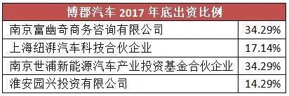 资料来源:2017年底工商信息