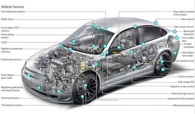 姿势贴 | 这些自动驾驶传感器,你真正了解的有多少?(上篇)