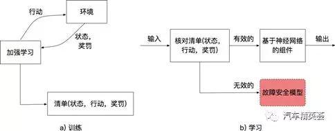 图3:强化学习预探索的控制流