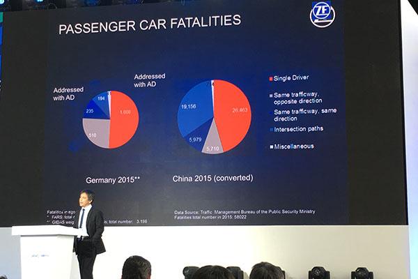 目前全球乘用车事故发生原因结构图