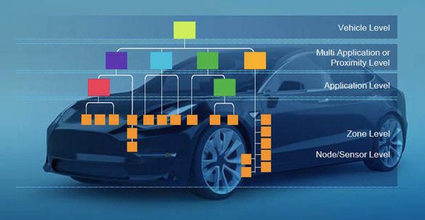 未来智能网联汽车可能采用的架构