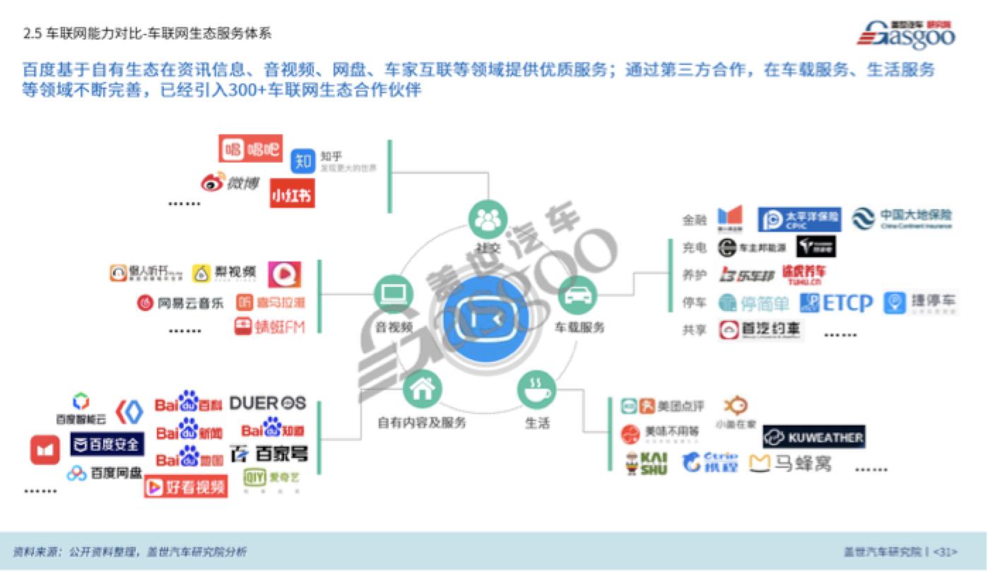 百度车联网生态服务体系示意图