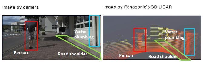 摄像头与激光雷达成像对比